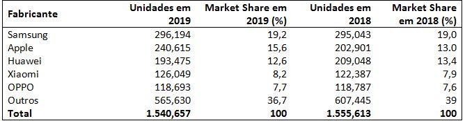 Vendas globais de smartphones para clientes finais