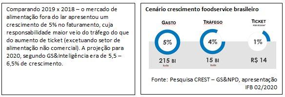 Cenário crescimento foodservice brasileiro