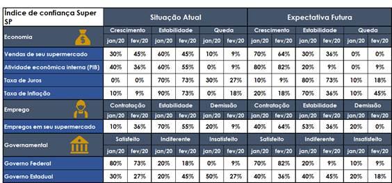 Tabela APAS