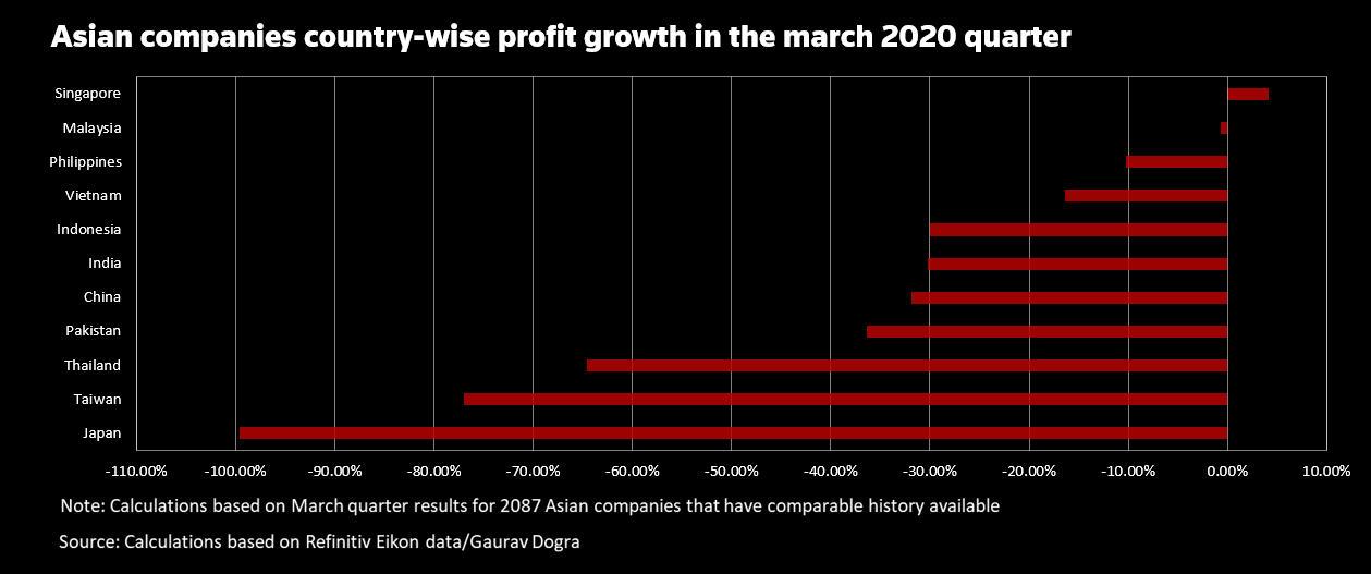 GRÁFICO: Crescimento do lucro por país)