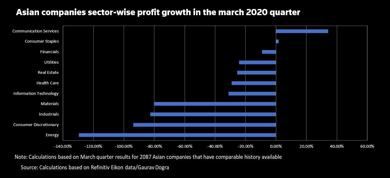 GRÁFICO: Crescimento do lucro do setor
